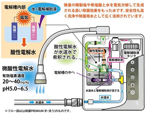 消毒 水 の アルカリ 手 電解
